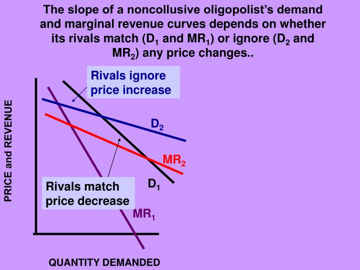 The slope of a noncollusive oligopolist's demand and marginal revenue curves depends on whether its rivals match (D
