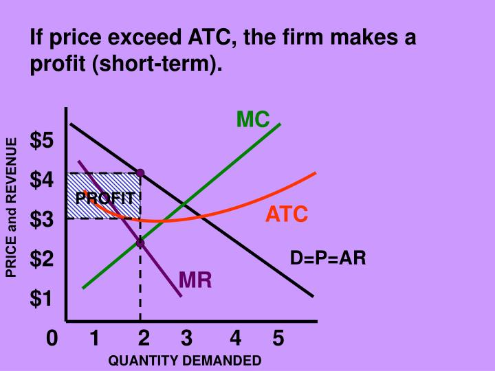 If price exceed ATC, the firm makes a profit (short-term).