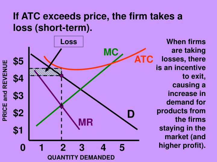 If ATC exceeds price, the firm takes a loss (short-term).