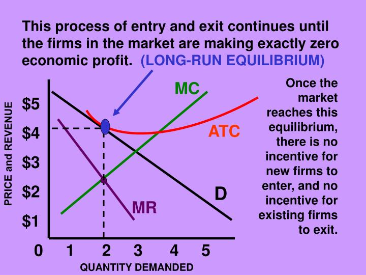 This process of entry and exit continues until the firms in the market are making exactly zero economic profit.