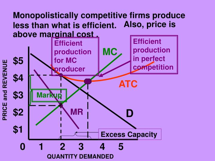 Monopolistically competitive firms produce less than what is efficient.