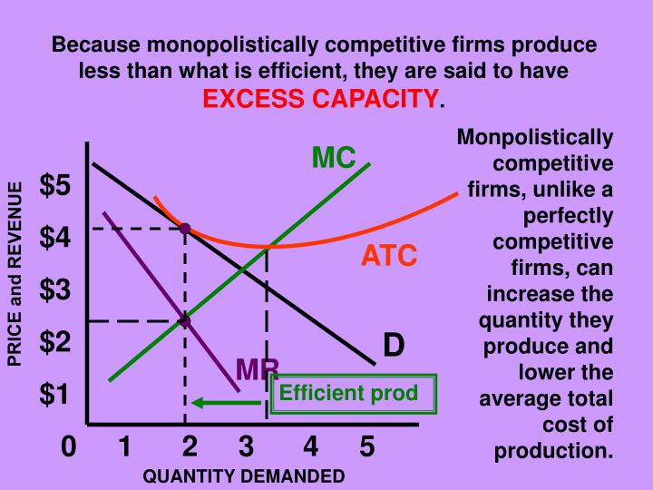 Because monopolistically competitive firms produce less than what is efficient, they are said to have