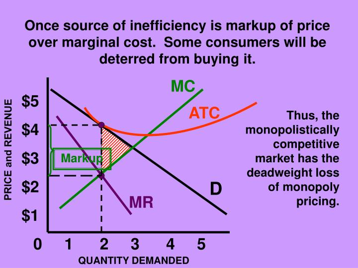 Once source of inefficiency is markup of price over marginal cost.  Some consumers will be deterred from buying it.