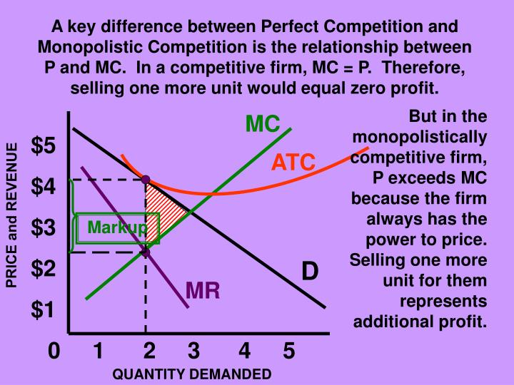 A key difference between Perfect Competition and Monopolistic Competition is the relationship between P and MC.  In a competitive firm, MC = P.  Therefore, selling one more unit would equal zero profit.