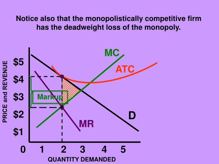 Notice also that the monopolistically competitive firm has the deadweight loss of the monopoly.