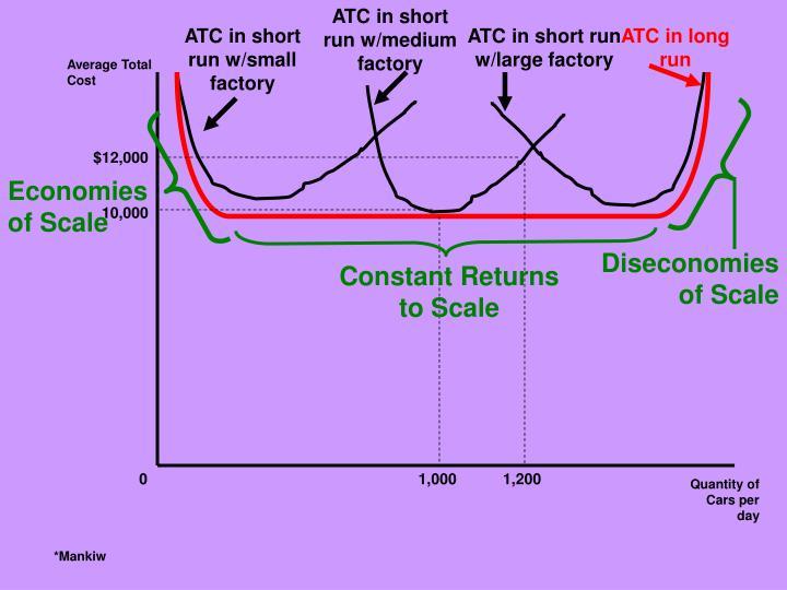 ATC in short run w/medium factory