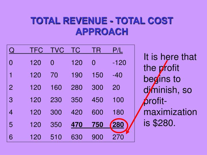 TOTAL REVENUE - TOTAL COST APPROACH