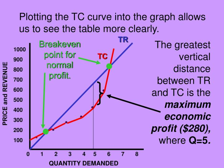 Plotting the TC curve into the graph allows us to see the table more clearly.