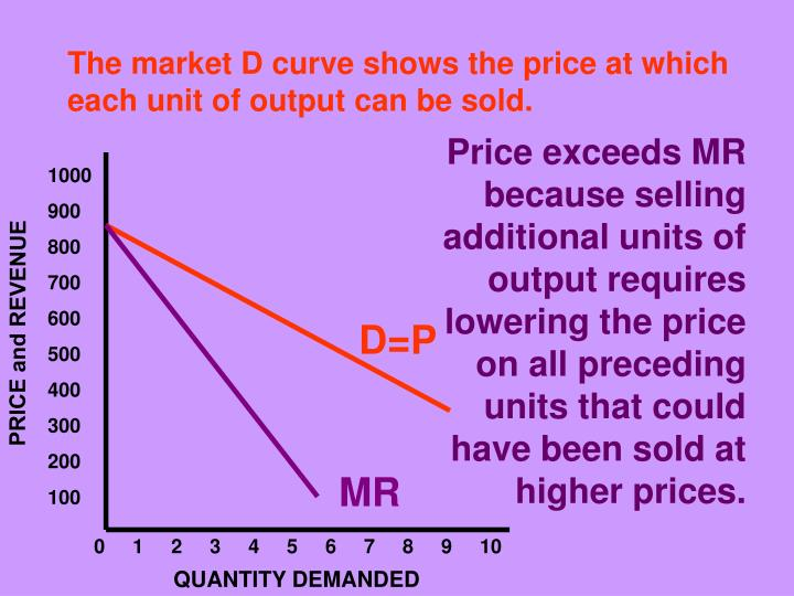 The market D curve shows the price at which each unit of output can be sold.
