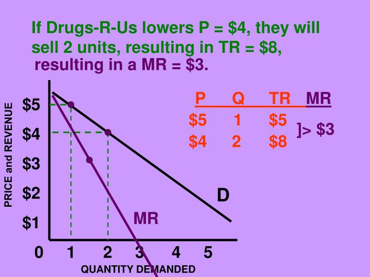 If Drugs-R-Us lowers P = $4, they will sell 2 units, resulting in TR = $8,