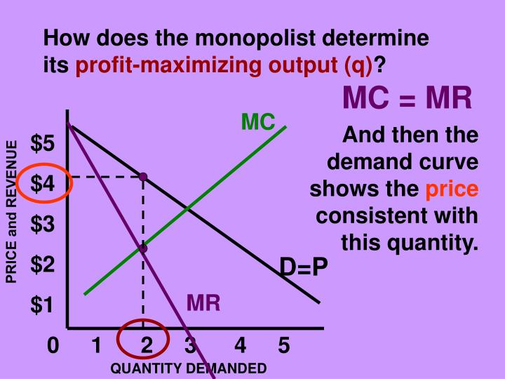 How does the monopolist determine its