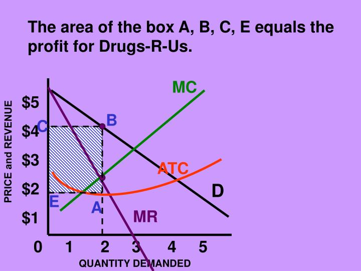 The area of the box A, B, C, E equals the profit for Drugs-R-Us.