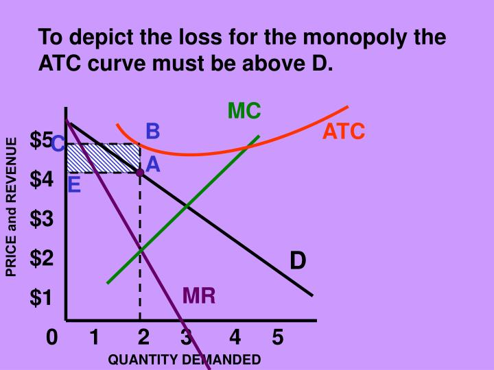 To depict the loss for the monopoly the ATC curve must be above D.