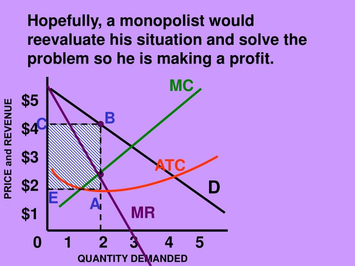 Hopefully, a monopolist would reevaluate his situation and solve the problem so he is making a profit.