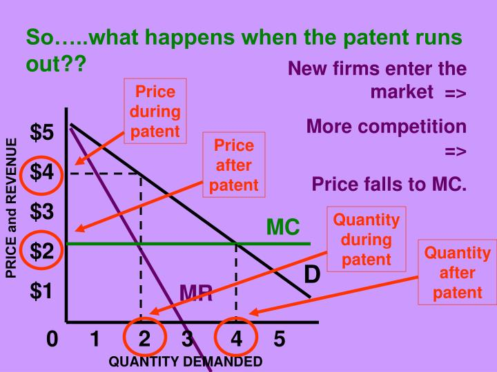 So…..what happens when the patent runs out??