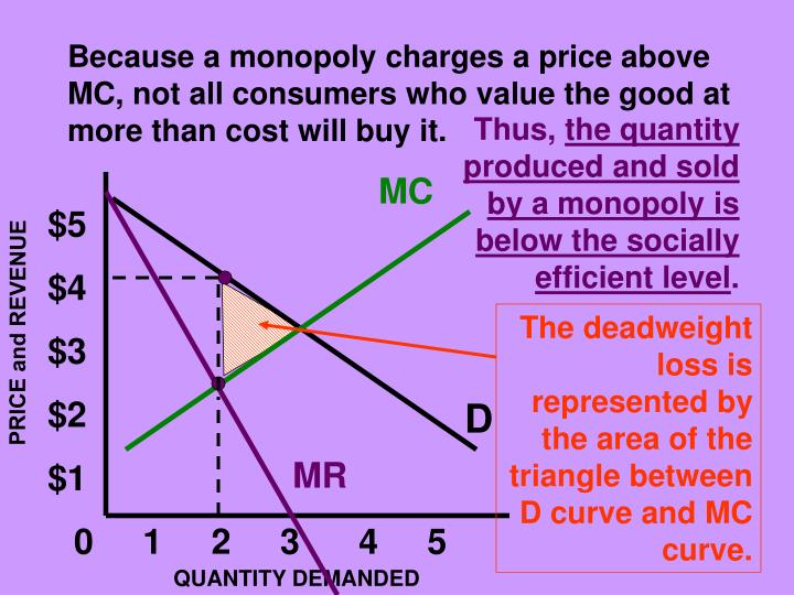 Because a monopoly charges a price above MC, not all consumers who value the good at more than cost will buy it.