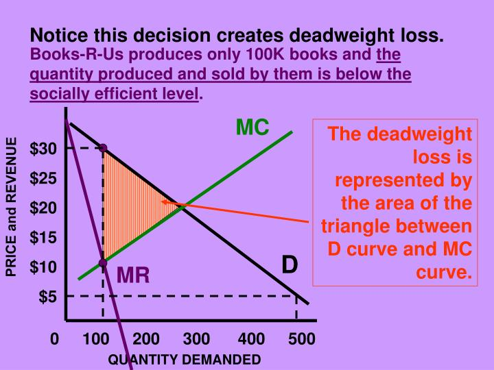 Notice this decision creates deadweight loss.