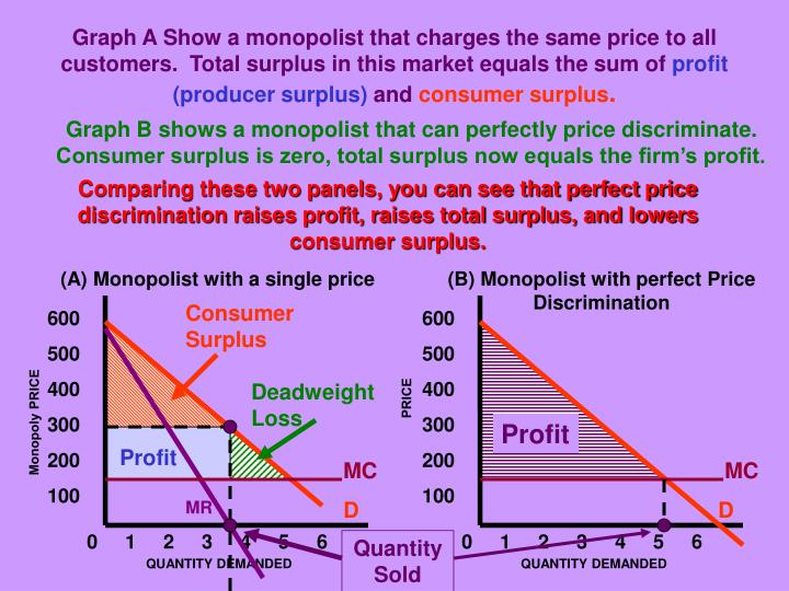 Graph A Show a monopolist that charges the same price to all customers.  Total surplus in this market equals the sum of