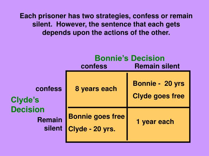 Each prisoner has two strategies, confess or remain silent.  However, the sentence that each gets depends upon the actions of the other.