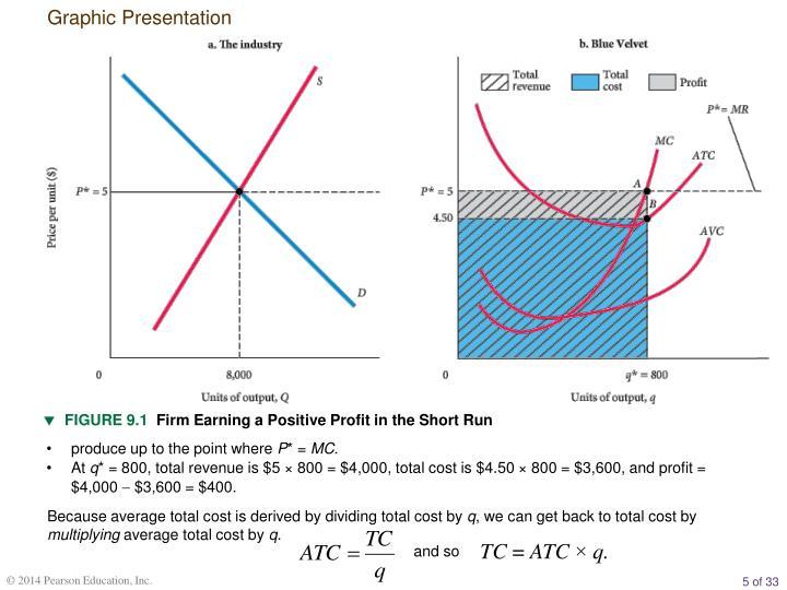 Graphic Presentation