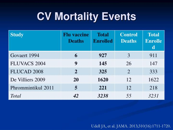 CV Mortality Events