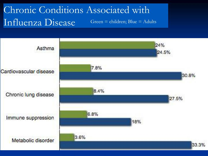 Chronic Conditions Associated with Influenza Disease