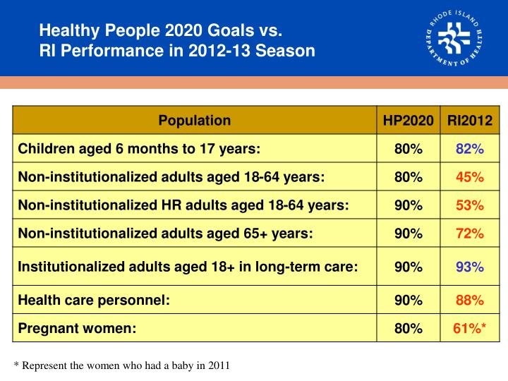 Healthy People 2020 Goals vs.                                RI Performance in 2012-13 Season