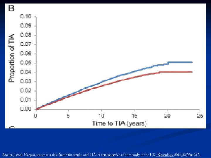 Breuer J, et al. Herpes zoster as a risk factor for stroke and TIA: A retrospective cohort study in the UK