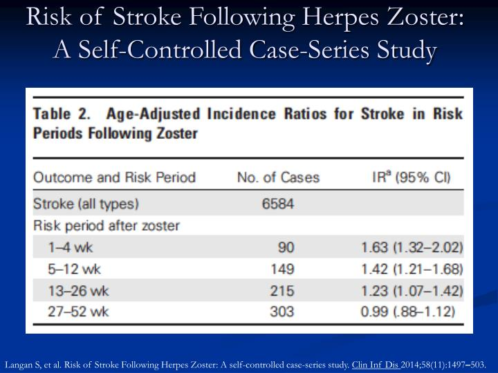 Risk of Stroke Following Herpes Zoster: