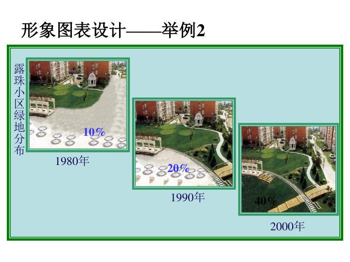 露珠小区绿地分布