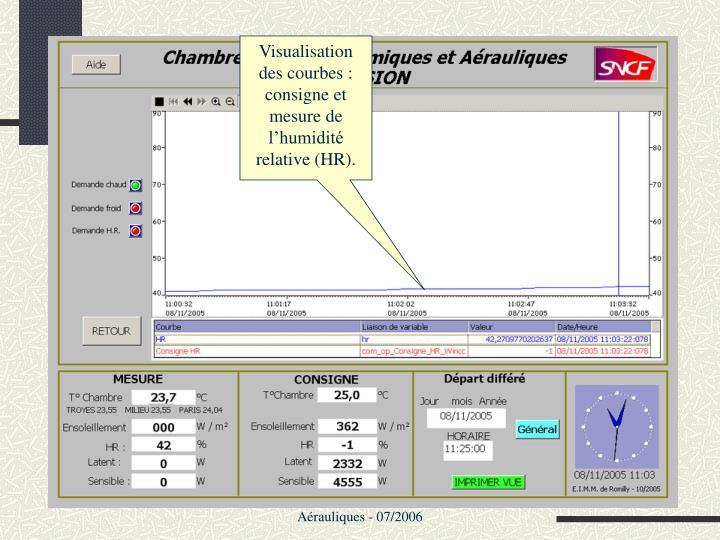 Visualisation des courbes : consigne et  mesure de l'humidité relative (HR).
