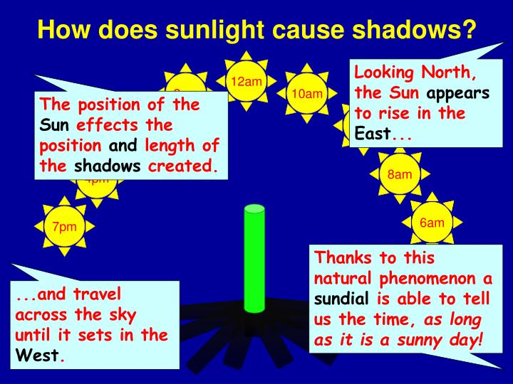 How does sunlight cause shadows?
