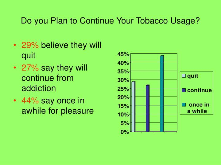 Do you Plan to Continue Your Tobacco Usage?