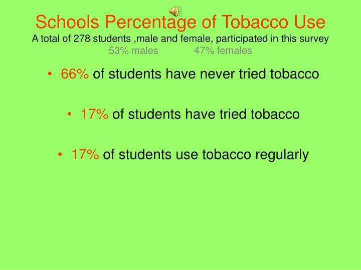 Schools Percentage of Tobacco Use