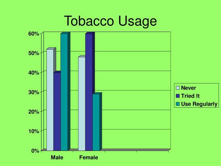 Tobacco Usage