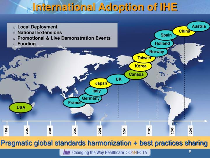 International Adoption of IHE