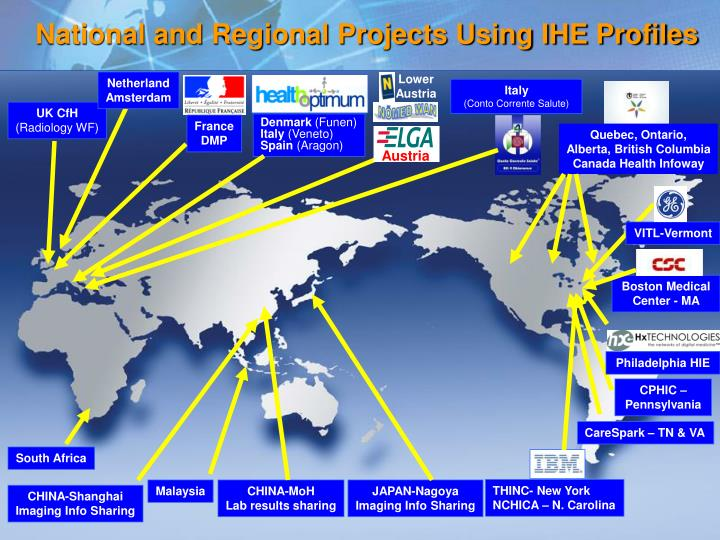 National and Regional Projects Using IHE Profiles
