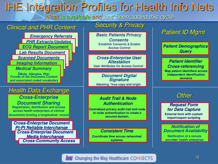 IHE Integration Profiles for Health Info Nets