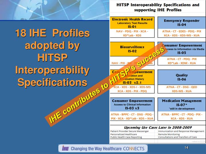 18 IHE  Profiles adopted by