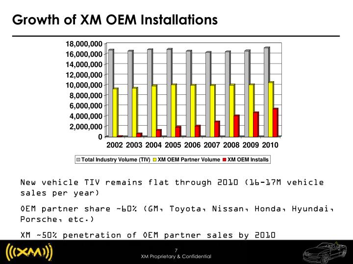 Growth of XM OEM Installations