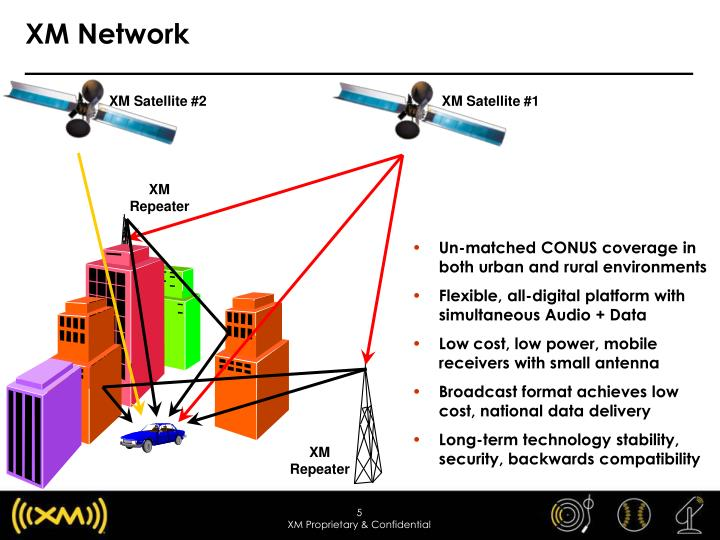 XM Network
