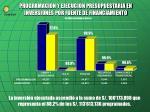 programacion y ejecucion presupuestaria en inversiones por fuente de financiamiento