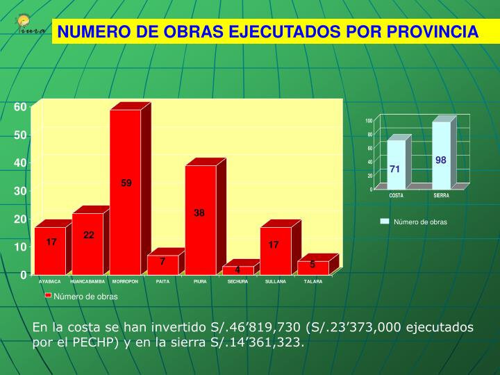 NUMERO DE OBRAS EJECUTADOS POR PROVINCIA