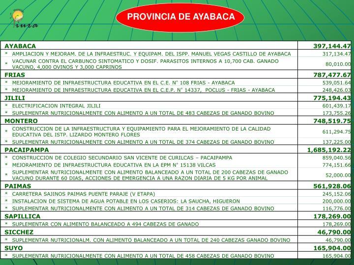 PROVINCIA DE AYABACA