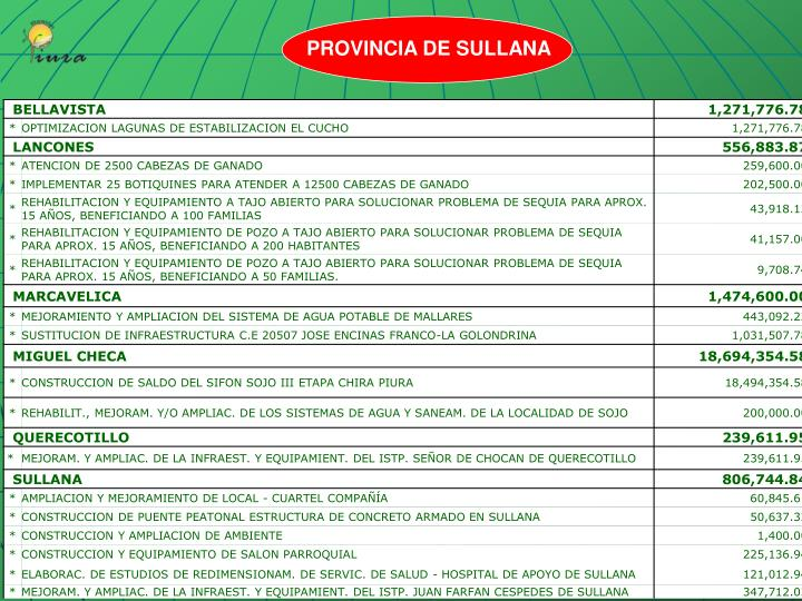 PROVINCIA DE SULLANA