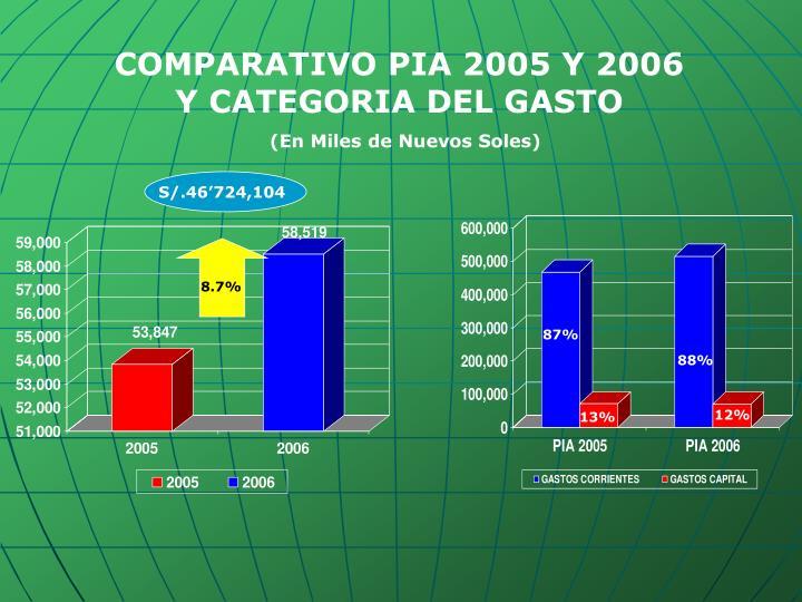 COMPARATIVO PIA 2005 Y 2006 Y CATEGORIA DEL GASTO