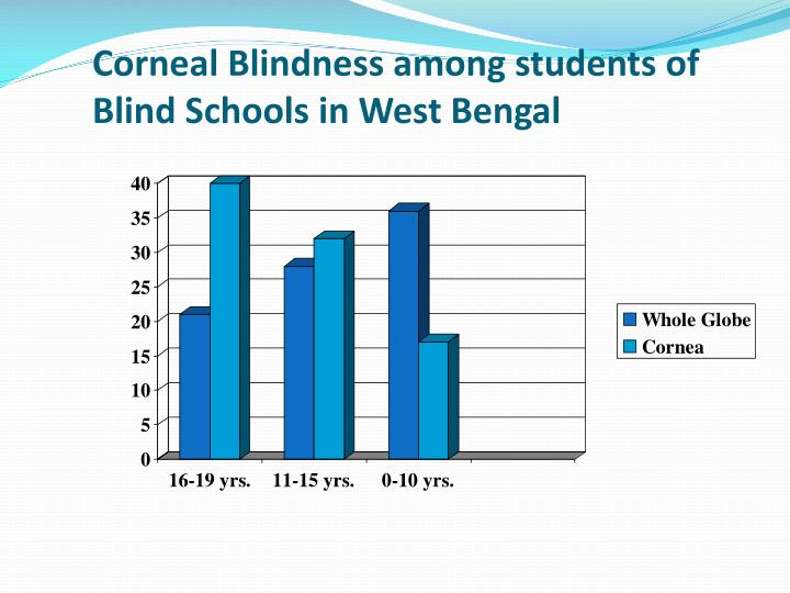 Corneal Blindness among students of Blind Schools in West Bengal