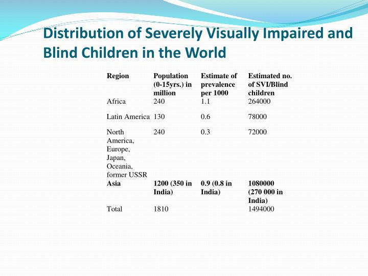 Distribution of Severely Visually Impaired and Blind Children in the World