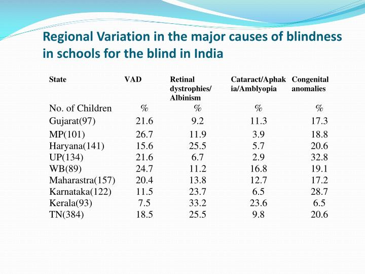 Regional Variation in the major causes of blindness in schools for the blind in India