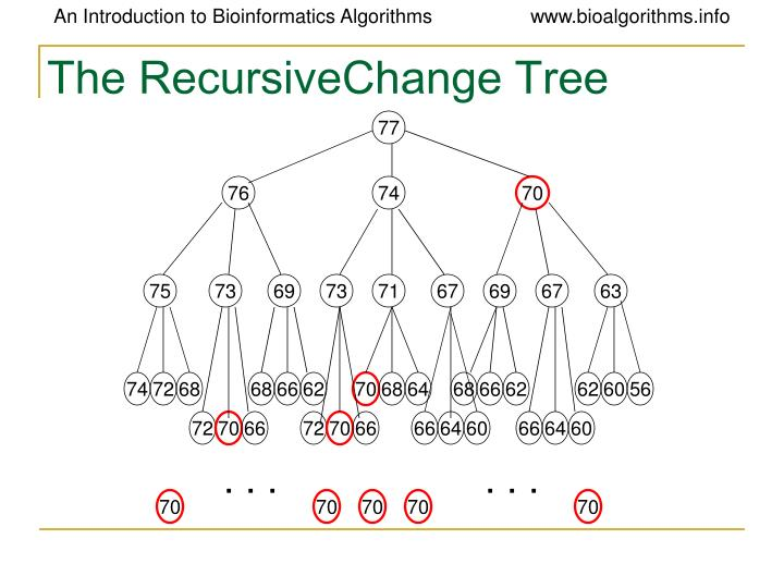 The RecursiveChange Tree